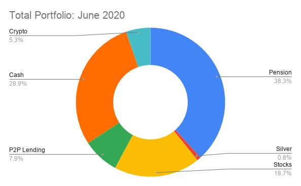 Total Portfolio_ June 2020