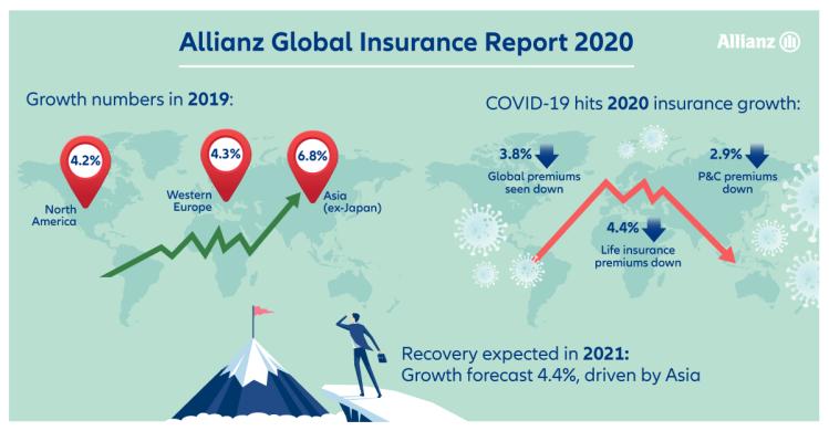 allianz-global-insurance-report2-2020