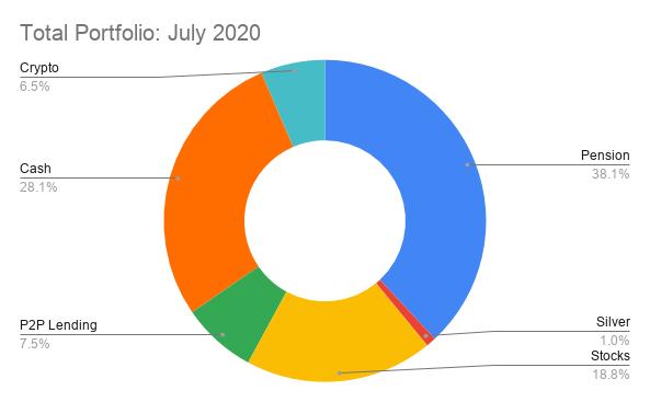 Total Portfolio_ July 2020